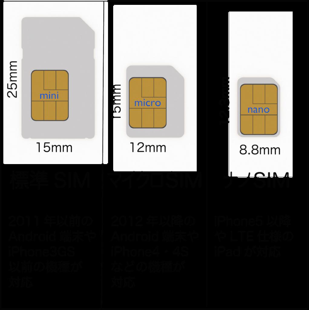 SIM説明図