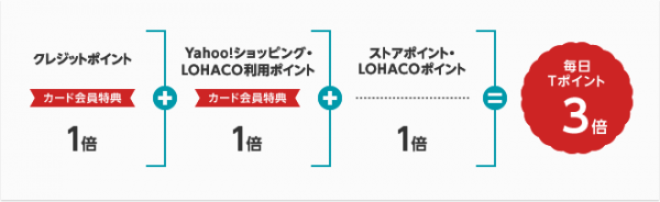 yahoo japanカードポイント追加