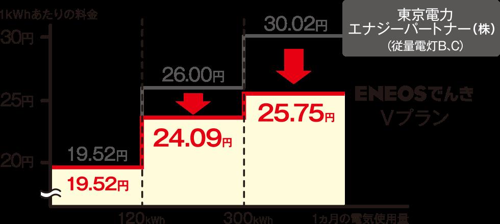 東京電力エリア従量料金単価