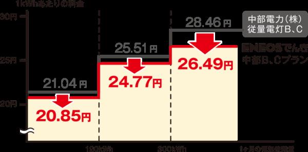 ENEOSでんき電力量料金(中部)
