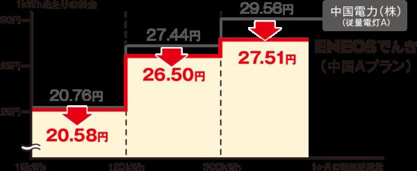 ENEOSでんき電力量料金(中国A)
