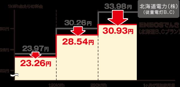 ENEOSでんき電力量料金(北海道)