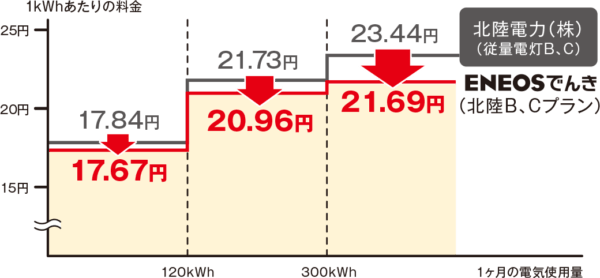 ENEOSでんき電力量料金(北陸)