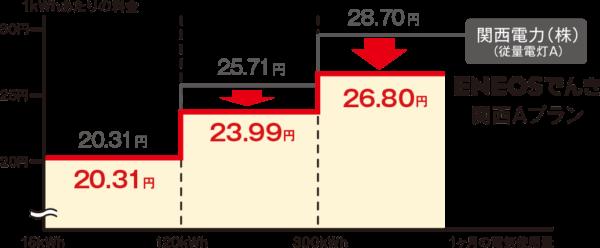 ENEOSでんき電力量料金(関西A)