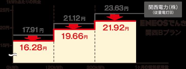 ENEOSでんき電力量料金(関西B)