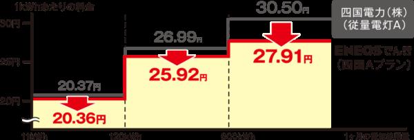 ENEOSでんき電力量料金(四国A)