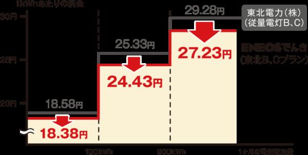 ENEOSでんき電力量料金(東北)