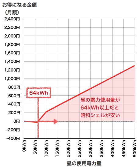 昭和シェルの昼の差額