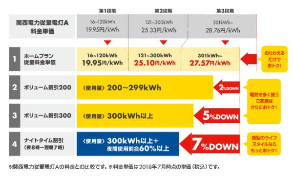 関西電力エリア