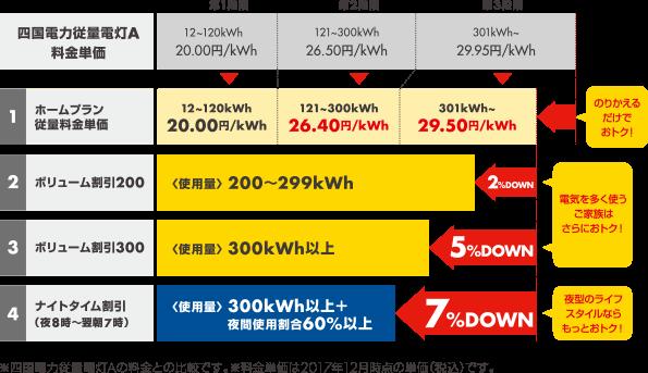 四国電力エリア