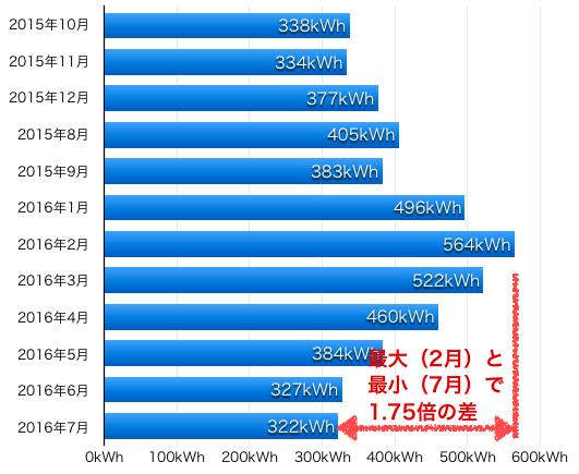 月の電気使用量の平均