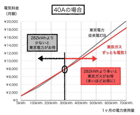 東京電力と東京ガス料金の比較