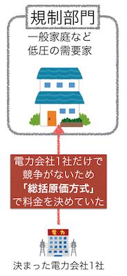 規制部門の電気料金