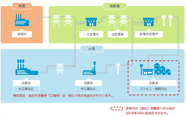 送配電の分離イメージ