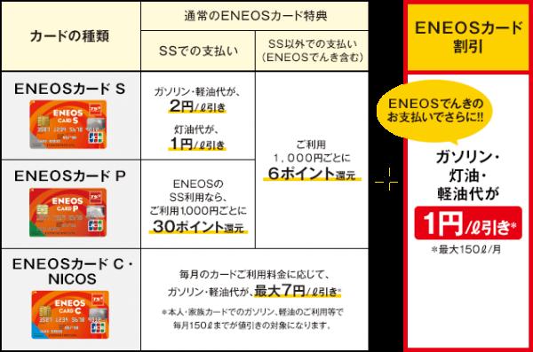 ENEOSでんきの割引詳細