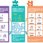 都市ガス自由化と電気の関係とは