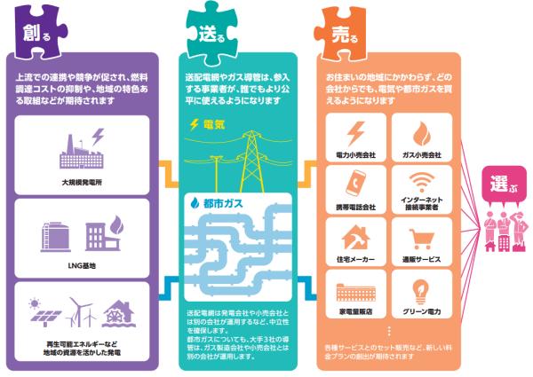 電力自由化とガス自由化のイメージ