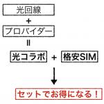 格安SIMと光コラボをセットで使おう!