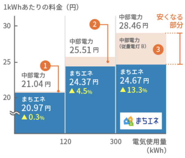 まちエネきほんプラン(中部)