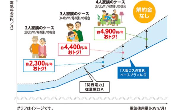 大阪ガス料金イメージ