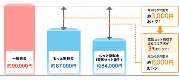 大阪ガスの割引イメージ