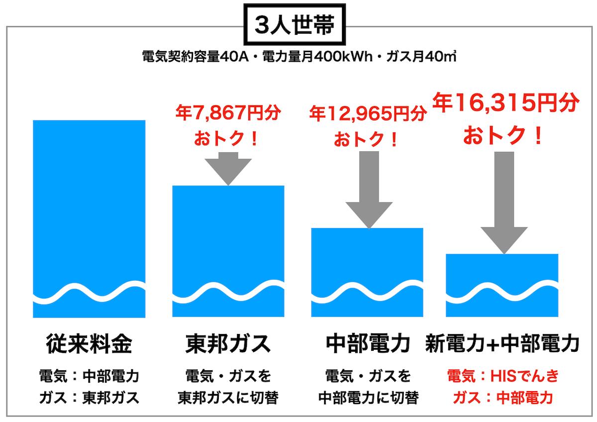 3人家族の比較図