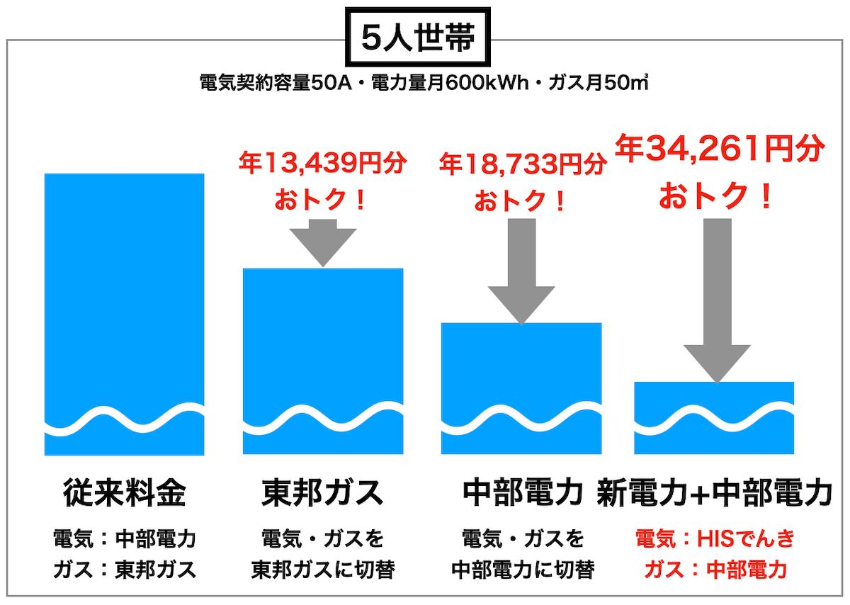 5人家族の比較図