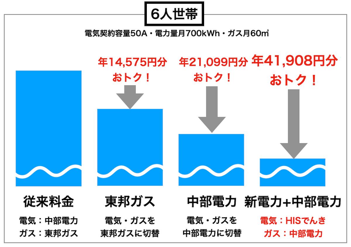 6人家族の比較図