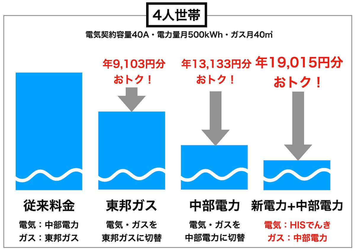4人家族の比較図