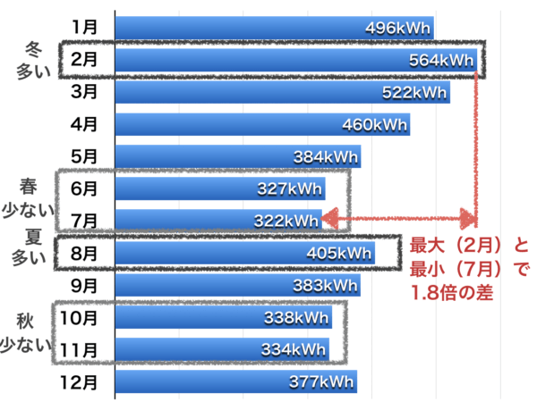電気使用量の季節変化