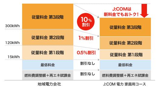 関西電力エリアの割引率