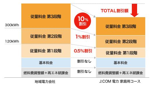 東京電力エリアの割引率
